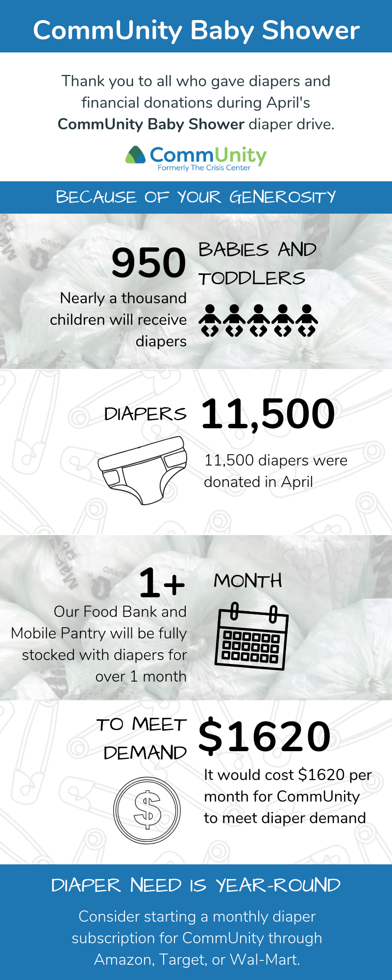 11,5000 diapers equals 950 babies and toddlers provided with diapers, or over 1 month's supply to fill our Food Bank and Mobile Pantry
